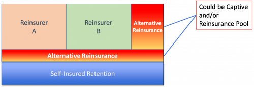 Your Long-Term Reinsurance Strategy: Considerations For Now & In The Future